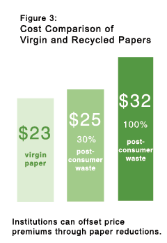 Figure 3: Cost comparison of virgin and recycled papers